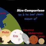 PlutoDwarfPlanets
